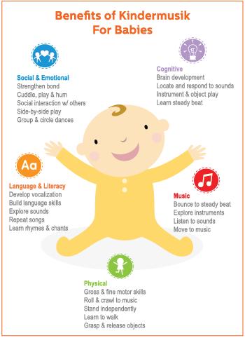 BenefitsOfKindermusik_BabyMusicClasses_Infographic