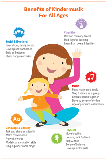 BenefitsOfKindermusik_KidsMusicClassesForAllAges_Infographic